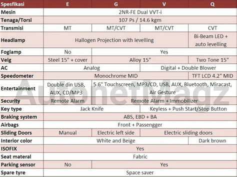 Toyota Specifications Alleged Details Of The Spec Toyota Sienta
