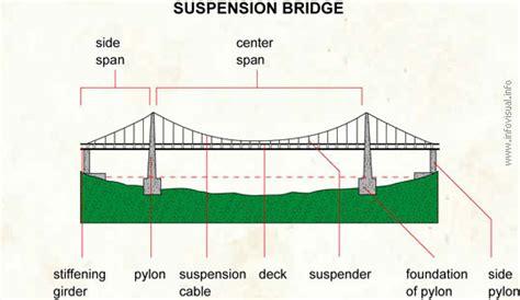 suspension bridge diagram suspension bridges in the world nerdcrunch