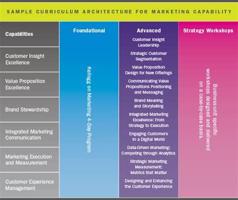 Mba Organizational Development by Crti Organizational Capabilites Development Kellogg