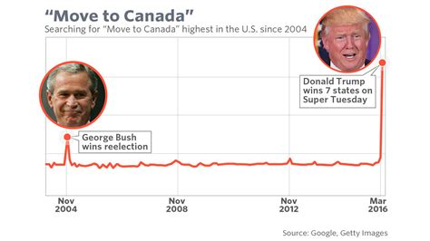 moving to canada 6 reasons to think before moving to canada marketwatch