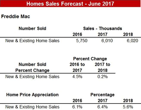 Mba Housing Forecast by Housing Sales Forecast June 2017 Stewart