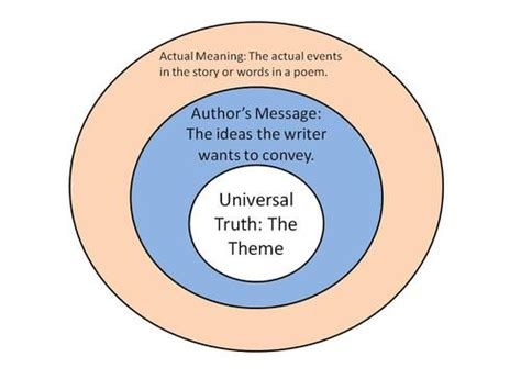 universal themes in literature definition elements of literature