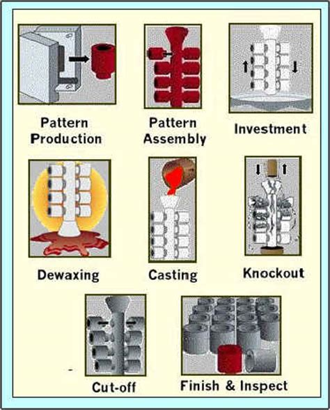 disposable pattern in casting investment casting