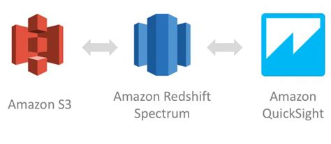 amazon redshift aws big data blog