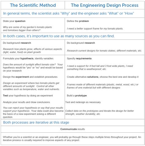 experiment design engineering the scientific method vs the engineering design process