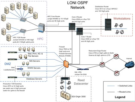28 home network infrastructure design network
