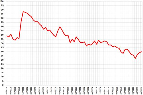 a graph file bush approval ratings line graph png wikimedia commons