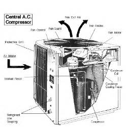 how your can destroy your air conditioner and how to protect it coolray atlanta