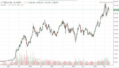 Tesla Direct Stock Purchase Tesla Direct Stock Purchase Tesla Image