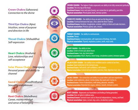 colors of the chakras how to energize your chakras