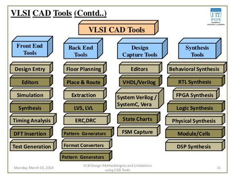 layout design and tools in vlsi ppt study of vlsi design methodologies and limitations using