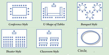 classroom layout types trainer s tip your room set up can make or break the