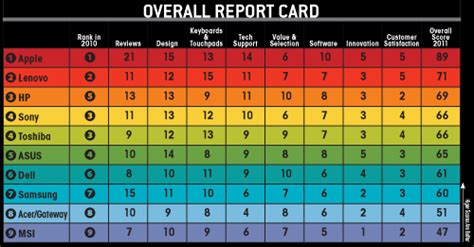 Oubs Mba Rankings by Laptop Mag Notebook Manufacturer Grades Show Apple On Top