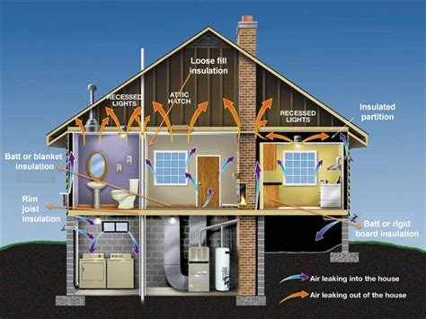 wall insulation in the home solar365