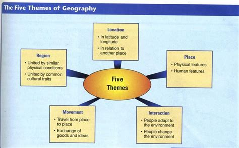 5 themes of geography exles pictures world geography ms hammock home
