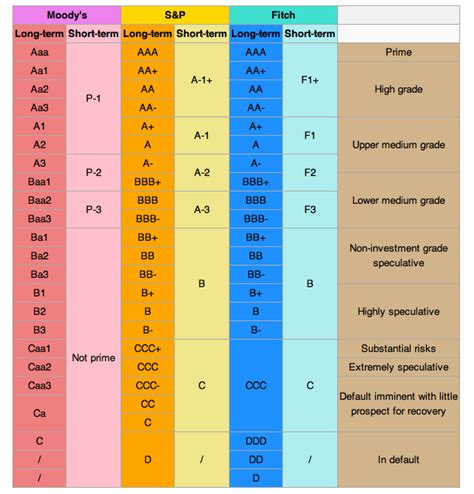 credit ratings chart credit boundless business