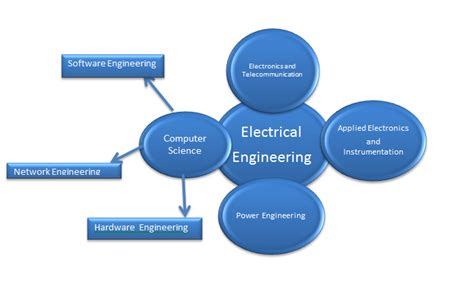 Which Branch Of Mba Is For Software Engineer by Branches Of Electrical Engineering Technodrunk