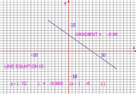 graph drawing tools graph drawing tools free mathematical best free home