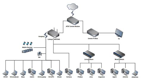 layout of home network home network design myfavoriteheadache com
