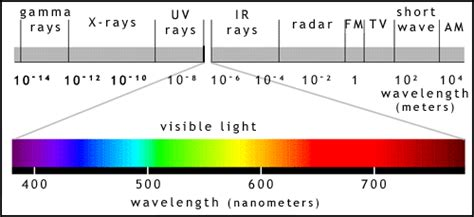 Wavelength Range Of Visible Light by Science Based How To Modify The Human Eye To See Into