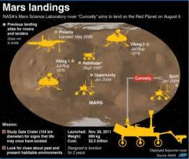 are we alone nasa s mars rover aims to find out