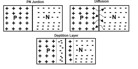formation of depletion layer in pn junction diode semiconductors diffusion process in p n junction electrical engineering stack exchange