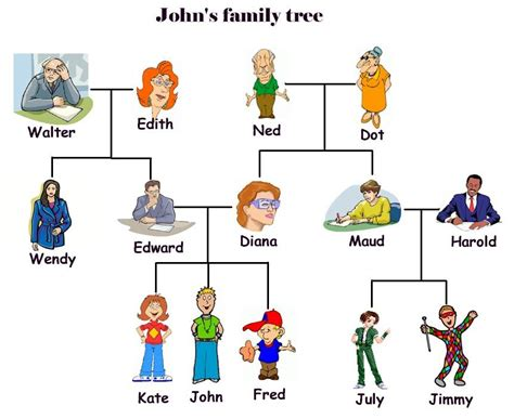 family tree exercise printable new 616 family tree exercises esl students family worksheet