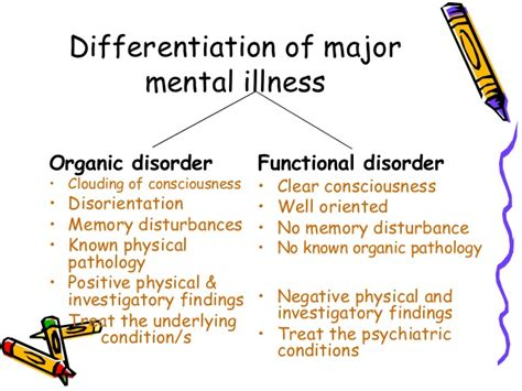 Parisae Condition Ae Mental Not Physical classification of the psychiatric illness