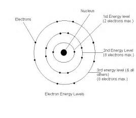 Respective Charges Of Protons Neutrons And Electrons Science E Portfolio July 2012