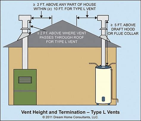 above height a five a side books vents for liquid and solid fuel appliances home owners