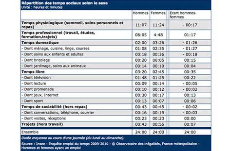 date salaire des fonctionnaires 2016 date des salaireq fonctionnaire 2016 combien gagne un