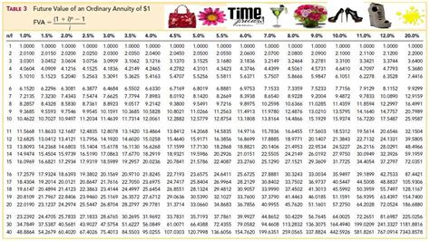 Future Value Of Annuity Table by Image Gallery Annuity Table