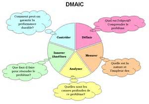 file dmaic jpg wikimedia commons