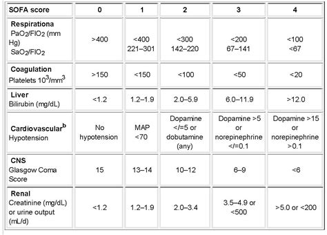 sofa score table respiratory critical care and sleep medicine the