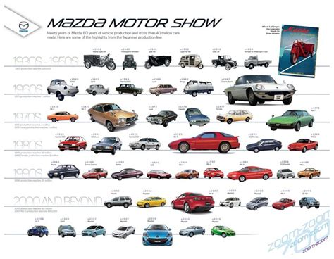 mazda logo history 17 best images about history of mazda on logos