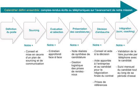 Cabinet De Recrutement Culture by Recrutement Tactic Rh