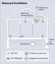 Air Exhaust System Design Whole House Ventilation Department Of Energy