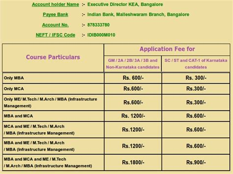 Mba Payment Seat In Karnataka by Kea To Conduct Pgcet 2013 For Mca M Tech Not For Mba