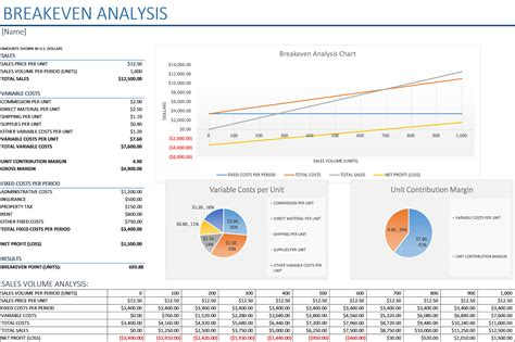 breakeven analysis with charts business insights group ag