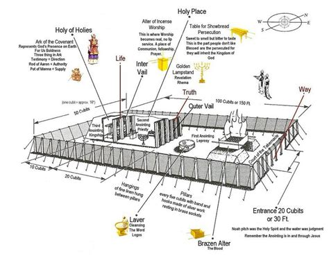diagram of tabernacle in exodus free coloring pages of tabernacle furniture