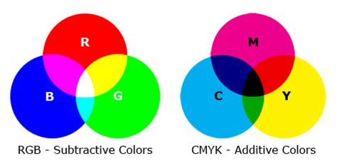 spot colors color cmyk vs rgb and spot color consolidated label