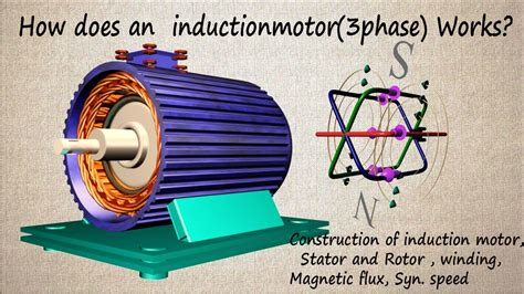 how motor works how does three phase induction motor works construction