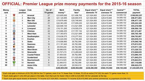 arsenal top premier league prize money table