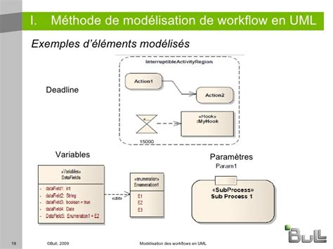 uml workflow workflow uml 28 images workflow uml 28 images business