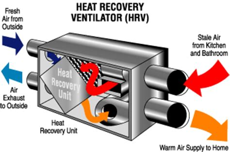 Kitchen Exhaust Heat Recovery Aero Services In Bc Heat Recovery Ventilator