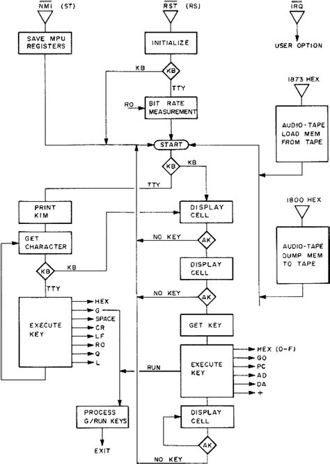 flowchart connector page connector in flowchart create a flowchart
