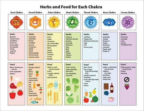 The Illustrated Guide To Crystals chakra chart on healing herbs food printable illustrated