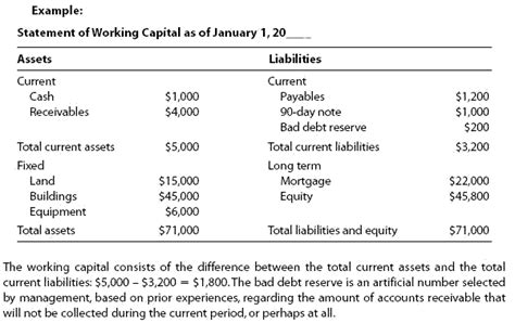 Net Credit Position Formula Working Capital Financial Definition Of Working Capital