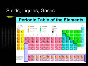 Periodic Table Nonmetals Periodic Table R08