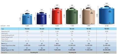 Tabung Air 5000 Liter Harga Tangki Air Penguin 5000 Liter Ias Fabrication